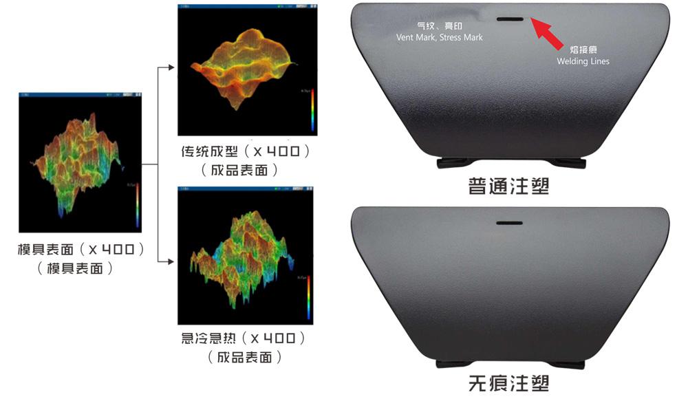 顶针印的痕形成与解决方案(采用急冷急热成型技术即可)